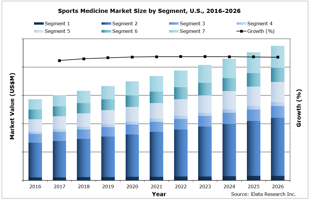 US Sports Medicine Market Size by Segment, 2016-2026