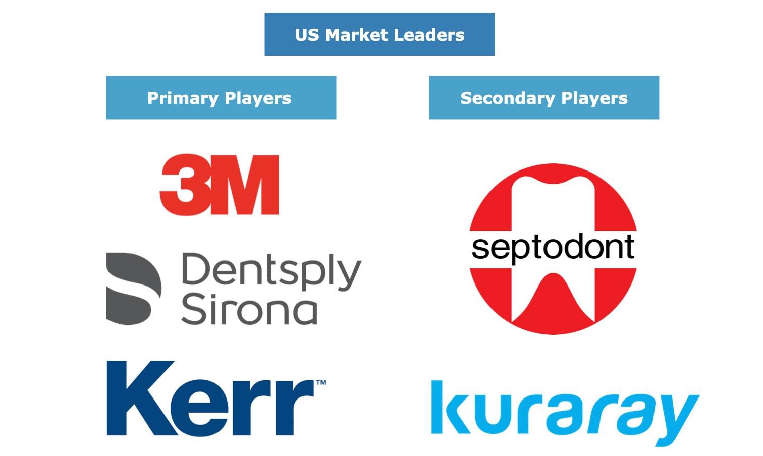 US Dental Materials Market Share Leaders