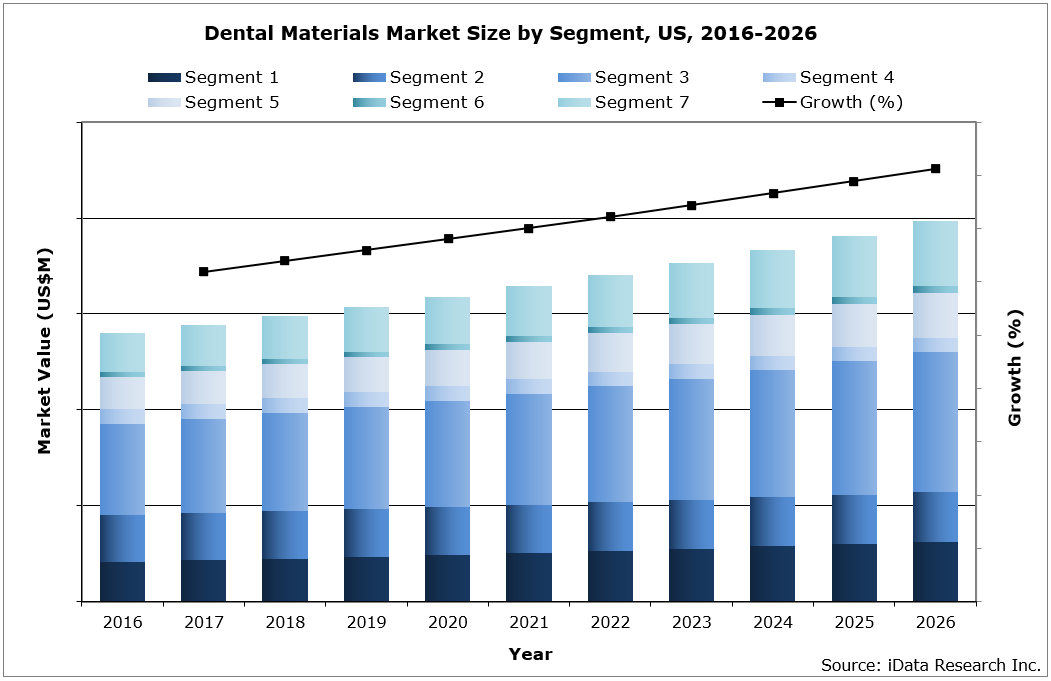 US Dental Materials Market Size by Segment, 2016-2026