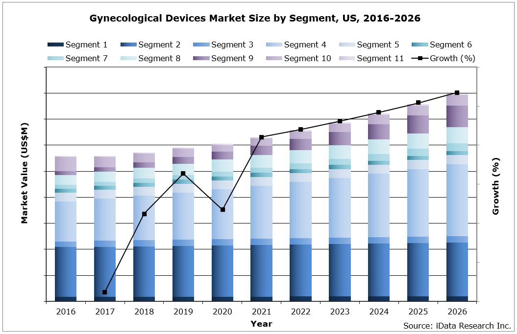 US Gynecological Devices Market Size by Segment, 2016-2026