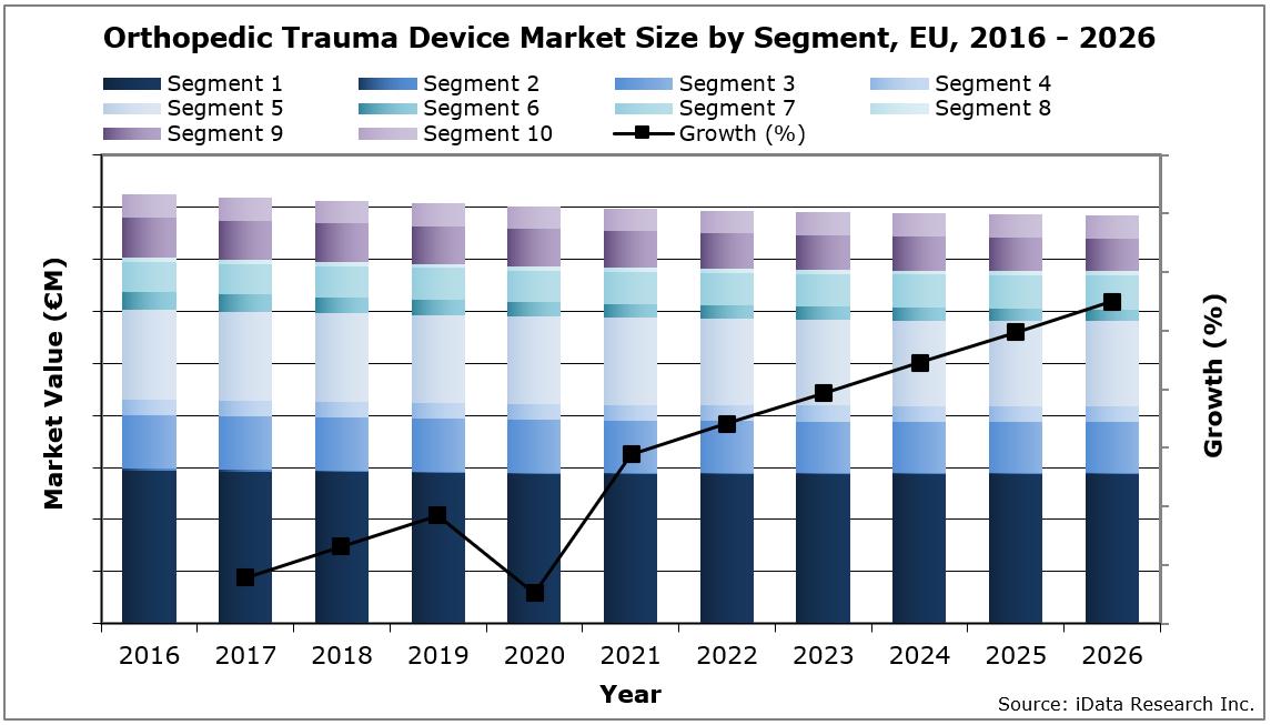 EU Orthopedic Trauma Device Market Size by Segment, 2016-2026