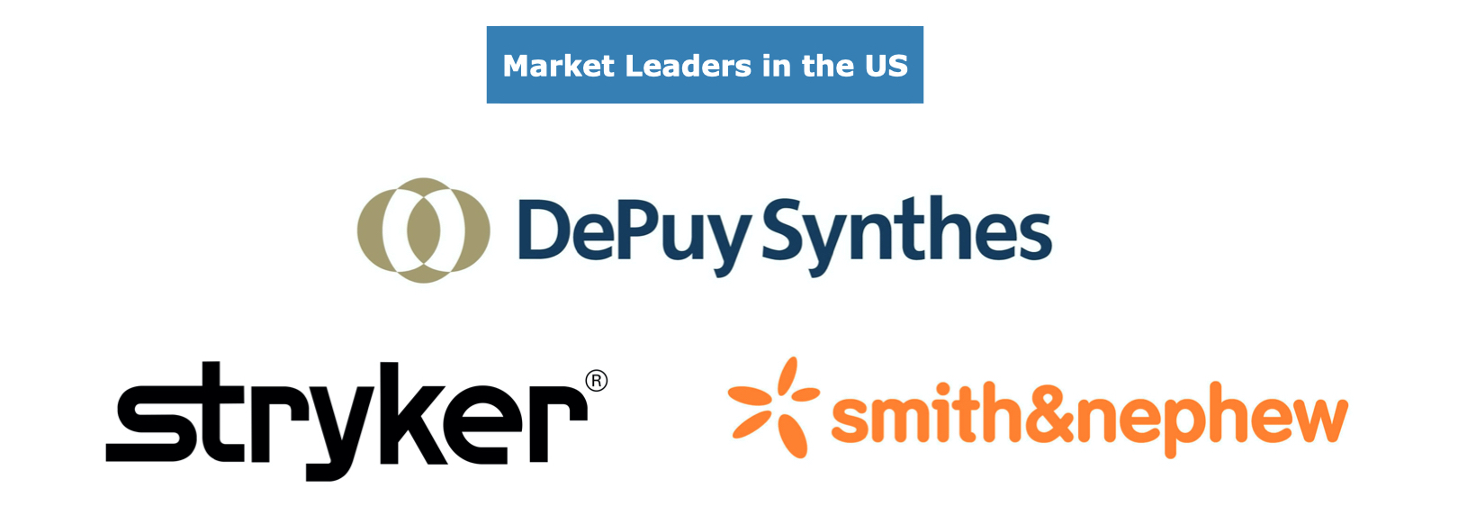 Competitors in the European Trauma Device Market, 2020