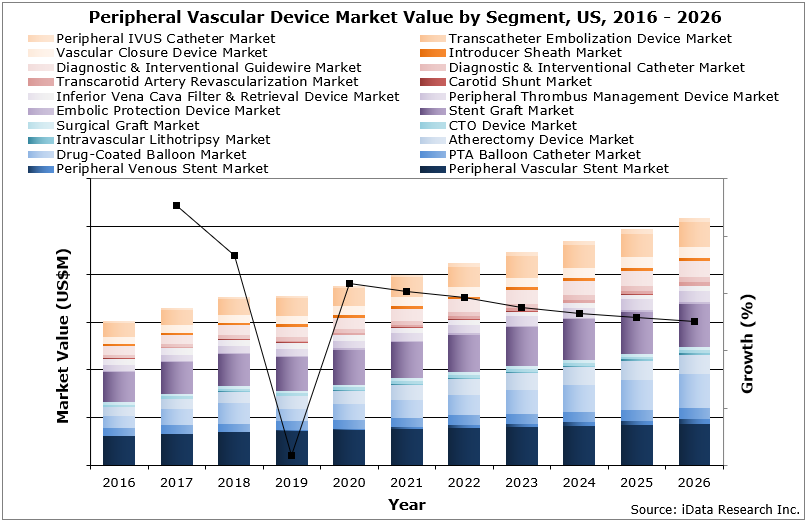 US Peripheral Vascular Market Value