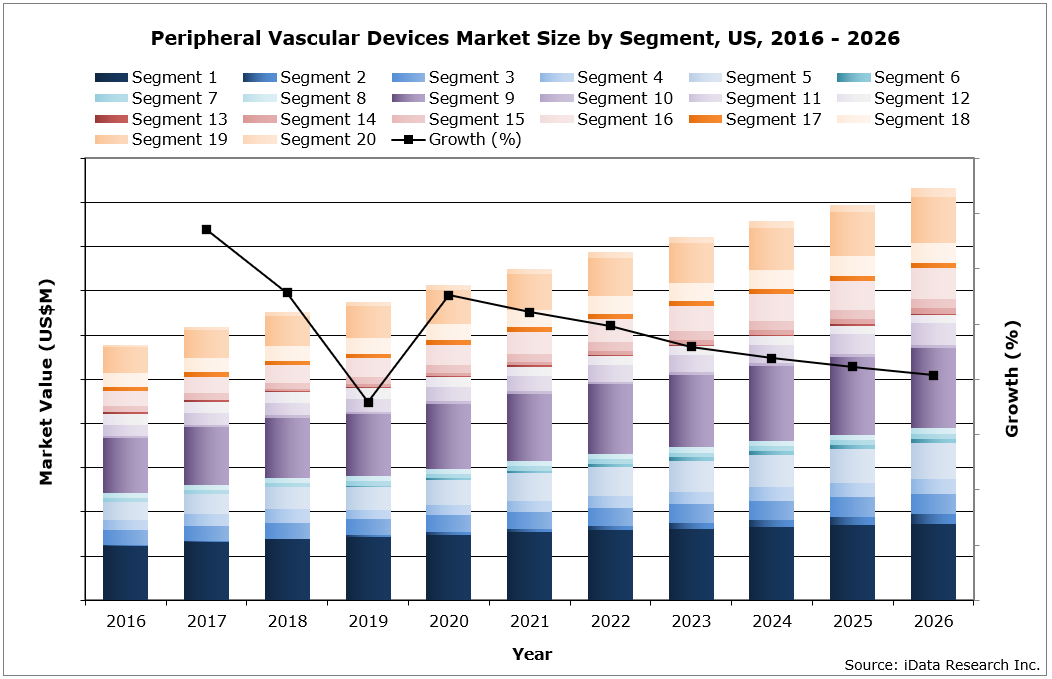 US Peripheral Vascular Devices Market Size by Segment, 2016 - 2026