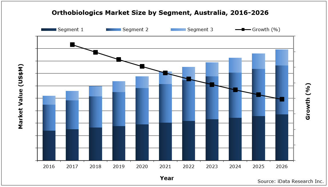 Australia Orthobiologics Market Size by Segment, 2016-2026