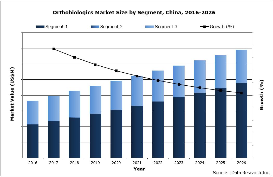 China Orthobiologics Market Size by Segment, 2016-2026
