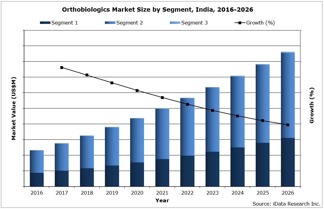 India Orthobiologics Market Size by Segment, 2016-2026