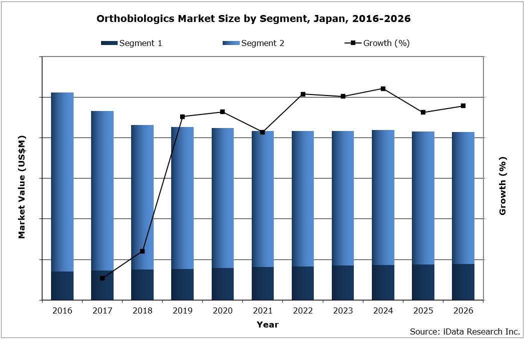Japan Orthobiologics Market Size by Segment, 2016-2026