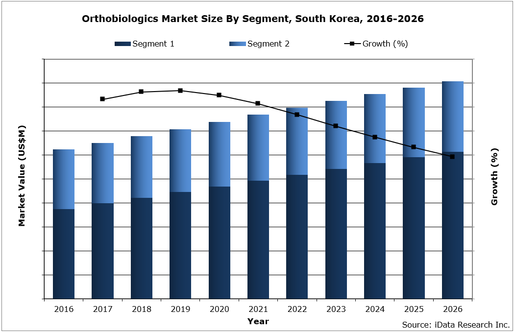 South Korea Orthobiologics Market Size by Segment, 2016-2026