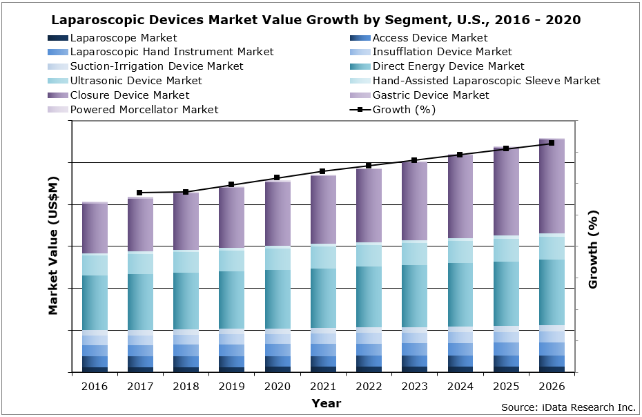 Laparoscopic Devices Market Value Growth by Segment, U.S., 2016 - 2020
