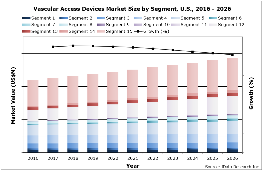 US Vascular Access Market Size by Segment, 2016 - 2026