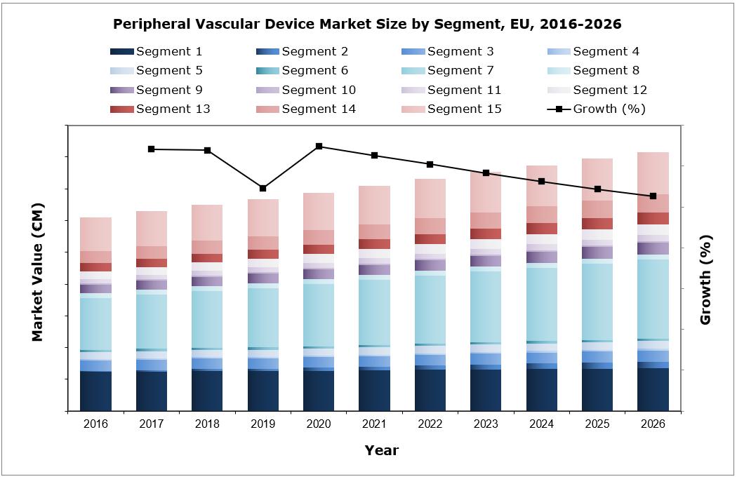 EU Peripheral Vascular Market Size by Segment, 2016 - 2026
