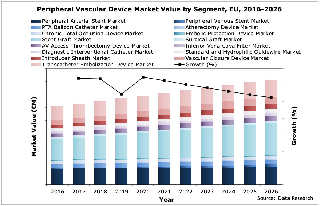 Peripheral Vascular Market Value Growth