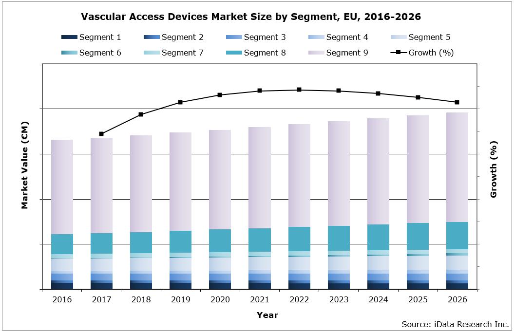 EU Vascular Access Devices Market Size by Segment, 2016-2026