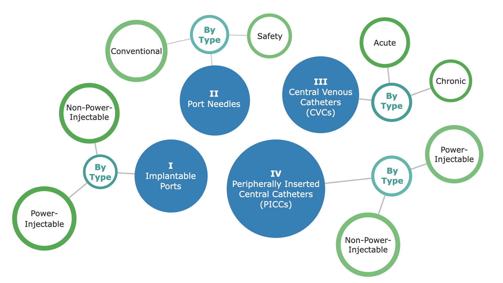Global Vascular Access Market Segmentation, part 1