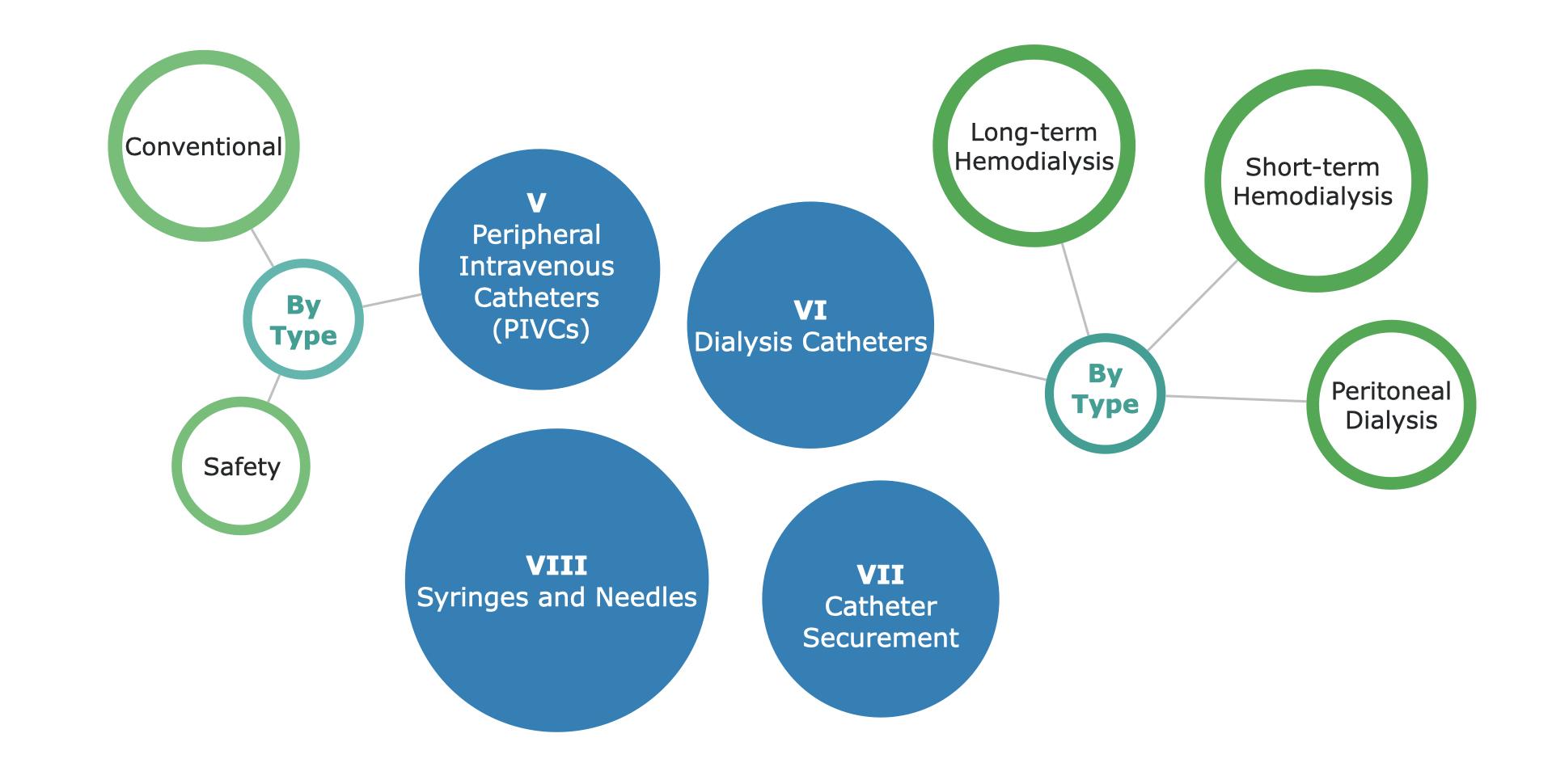Global Vascular Access Market Segmentation, part 2