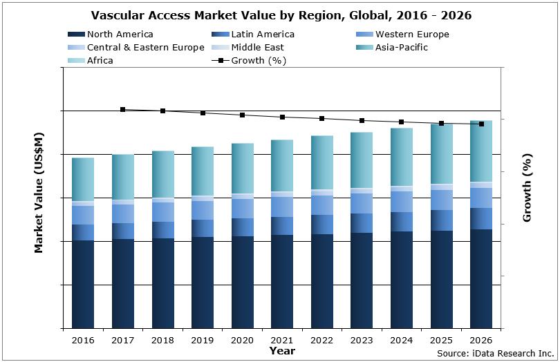 Global Vascular Access Market