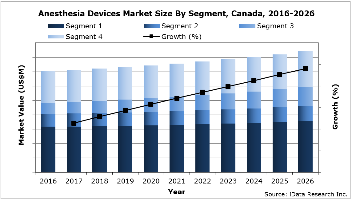 Canada Anesthesia Devices Market Size By Segment, 2016-2026