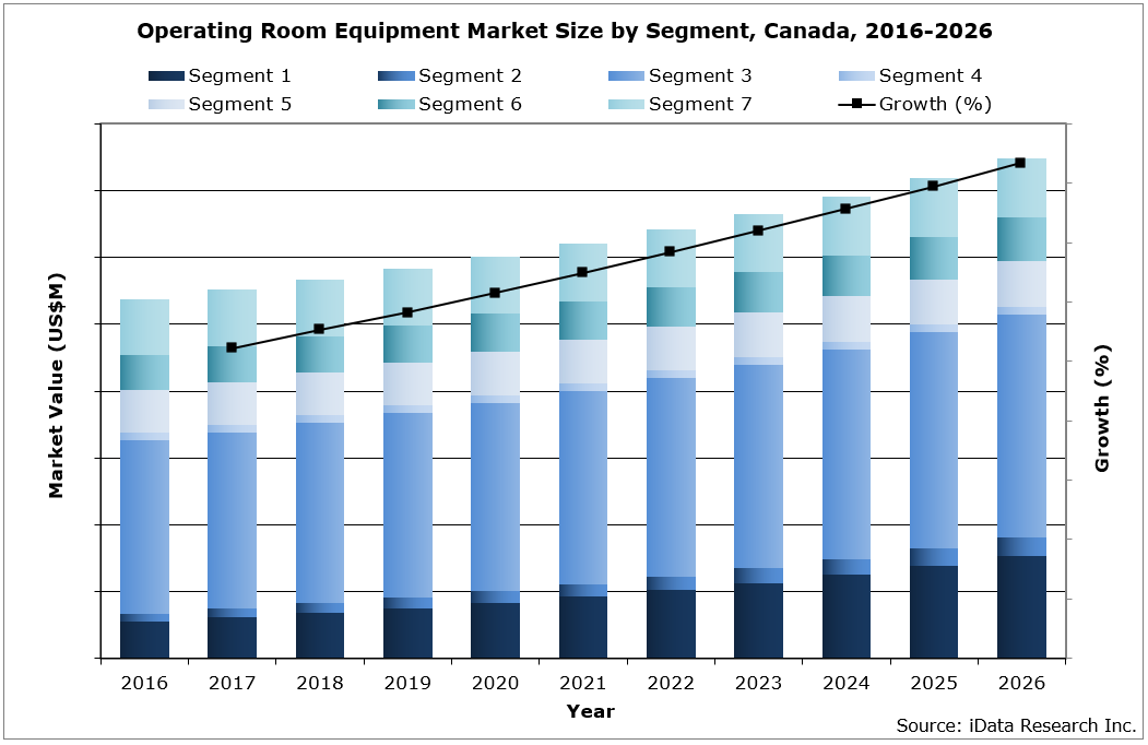 Canada Operating Room Equipment Market Size by Segment, 2016-2026