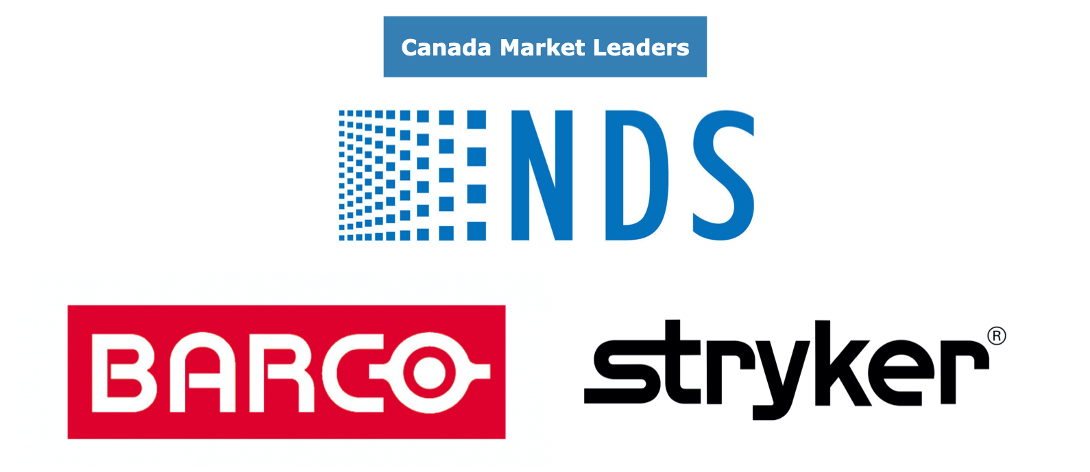 Canadian Operating Equipment Market Share Leaders