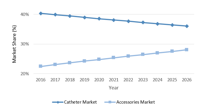 US Vascular Access Catheter and Accessories markets