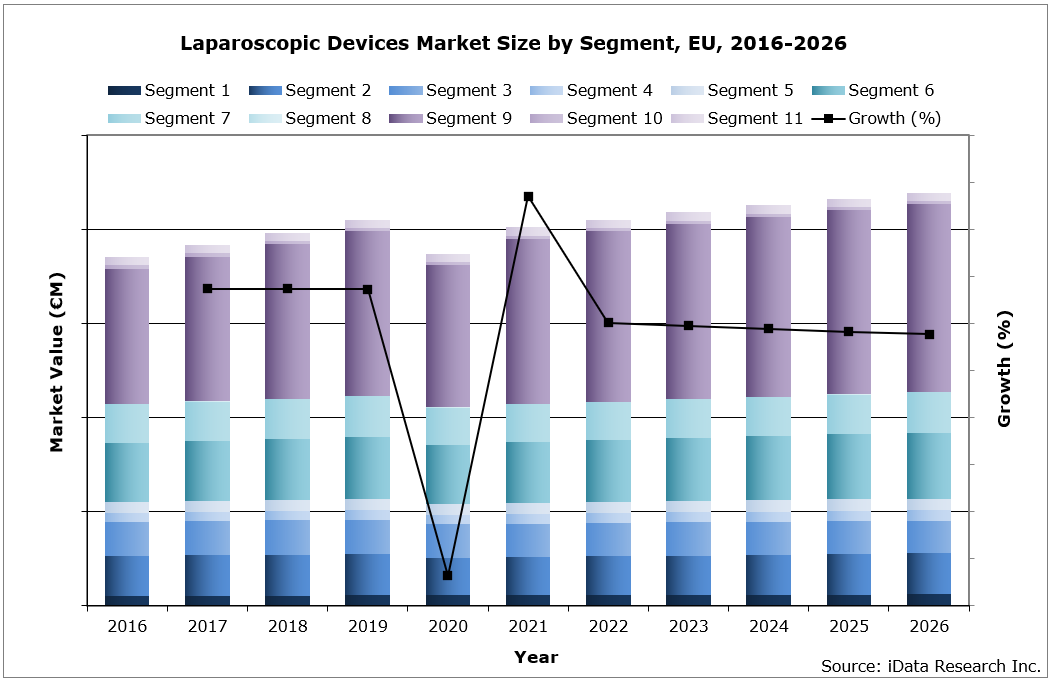 EU Laparoscopy Devices Market Size by Segment, 2016-2026