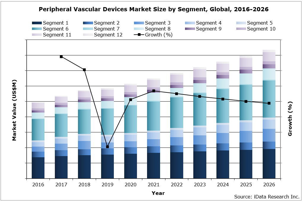 Global Peripheral Vascular Market Size by Segment, 2016-2026