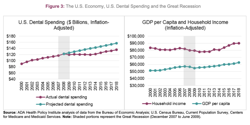 US Dental Spending Recovery during Great Recession, 2008