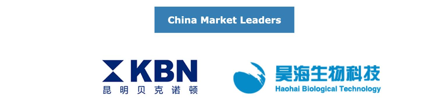 China Orthopedic Biomaterials Market Leaders
