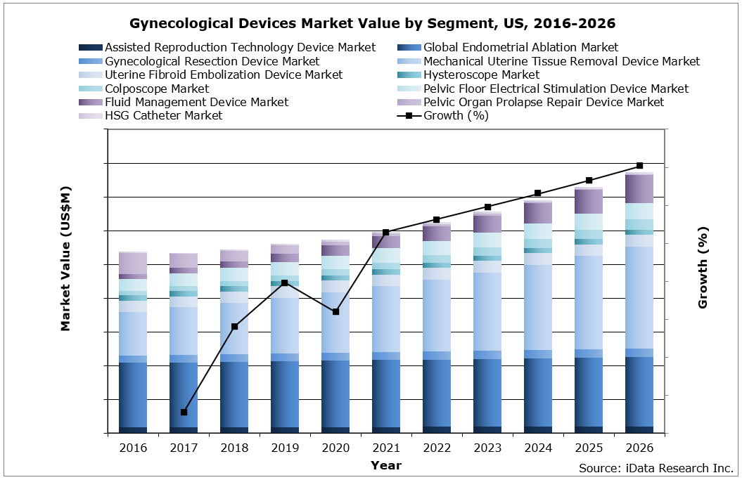 Gynecological Devices Market Value by Segment, US, 2016-2026