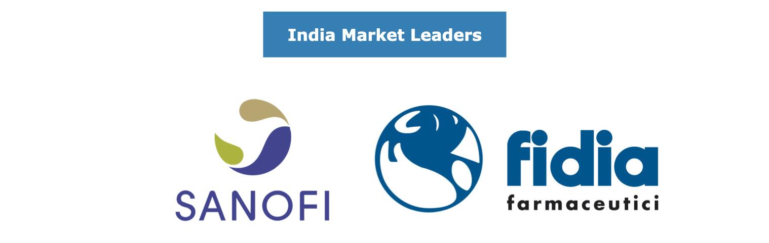 India Orthopedic Biomaterials Market Leaders
