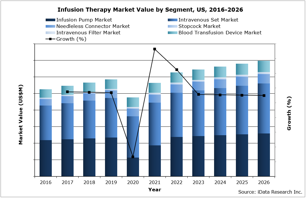 US Infusion Therapy Market Value