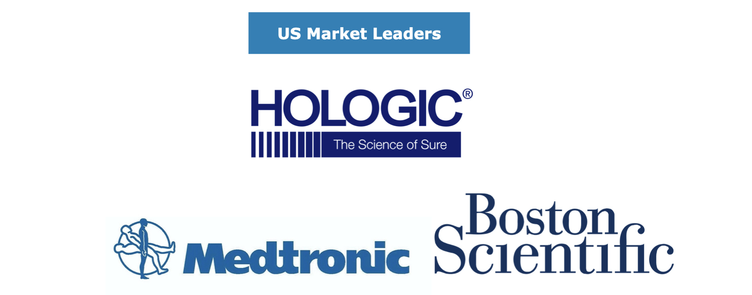 US Gynecological Devices Market Leaders