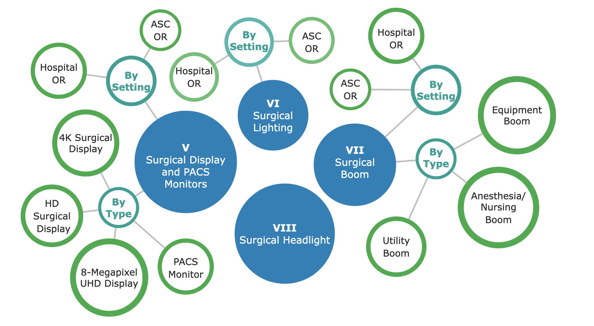 US Operating Room Equipment Market Segmentation - Part 2