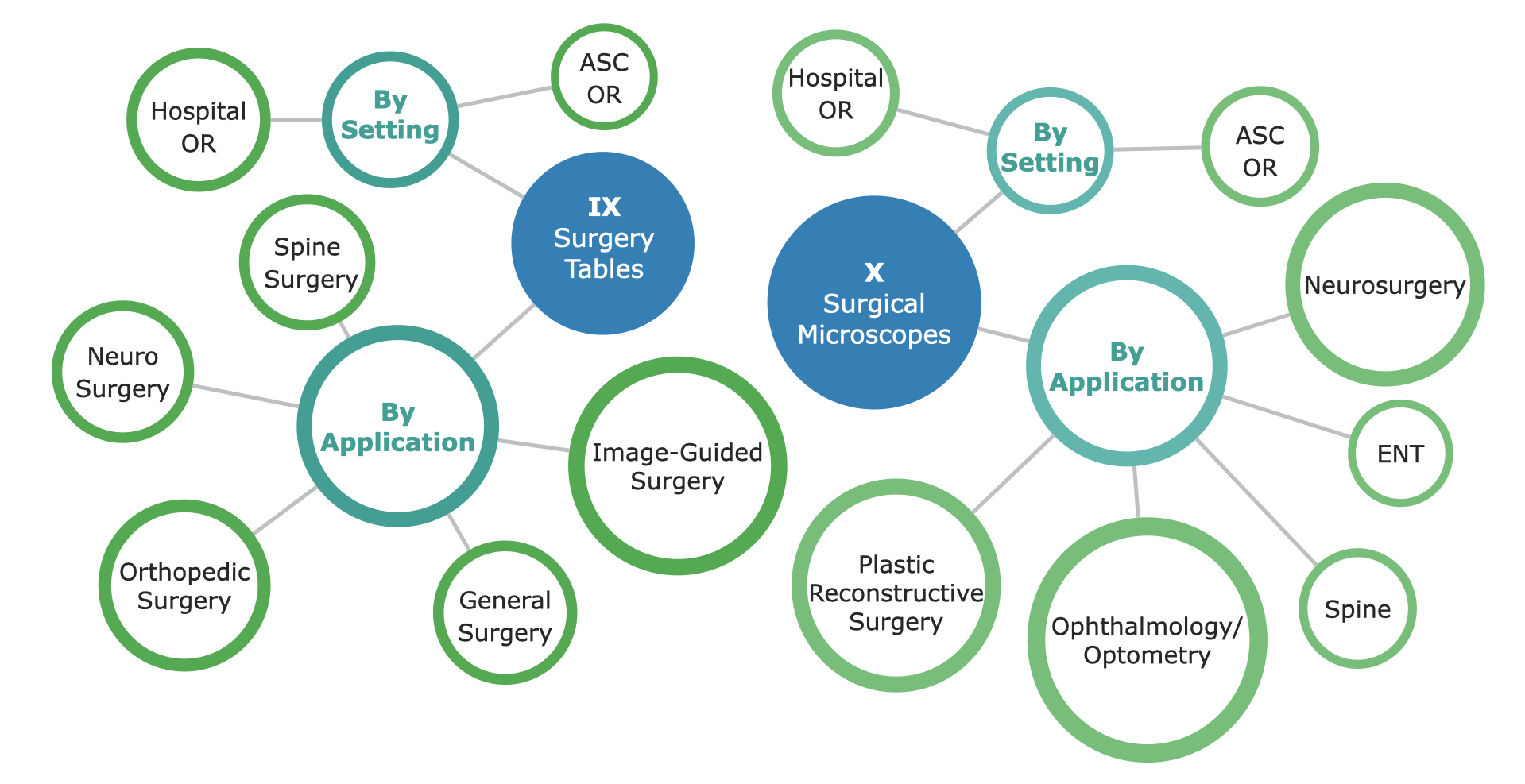 US Operating Room Equipment Market Segmentation - Part 3