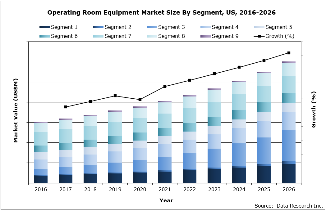 US Operating Room Equipment Market Size by Segment, 2016-2026