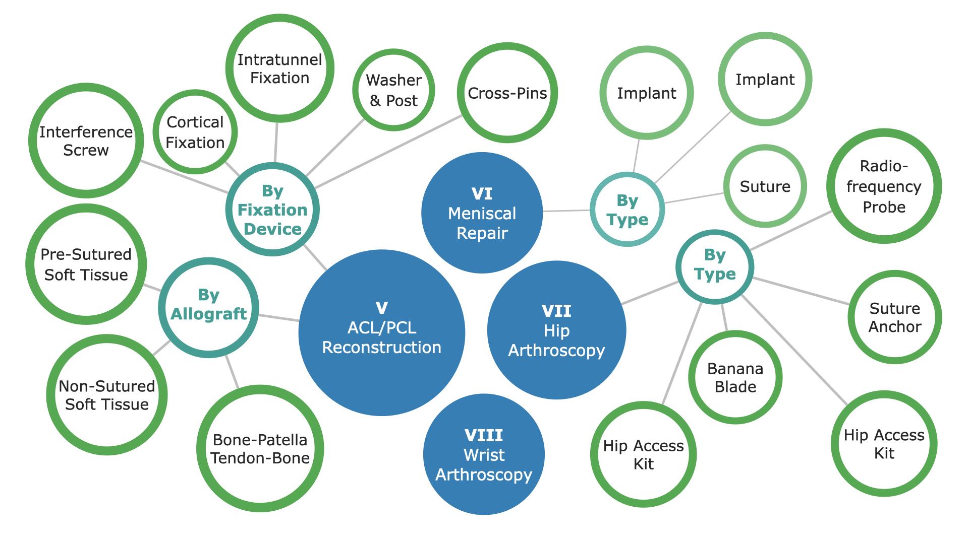 US Orthopedic Soft Tissue Repair Market Segmentation - p2