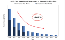 US Pelvic Floor Repair Market Value by Segment, 2016-2026