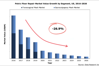 US Pelvic Floor Repair Market Value by Segment, 2016-2026