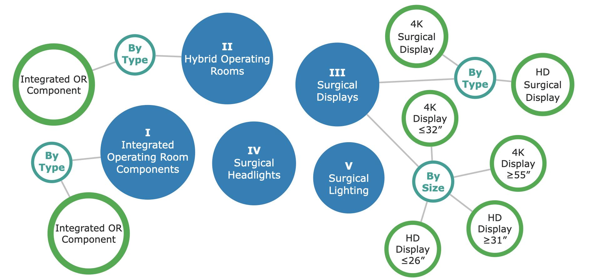 Canadian Operating Equipment Market Segments - p1