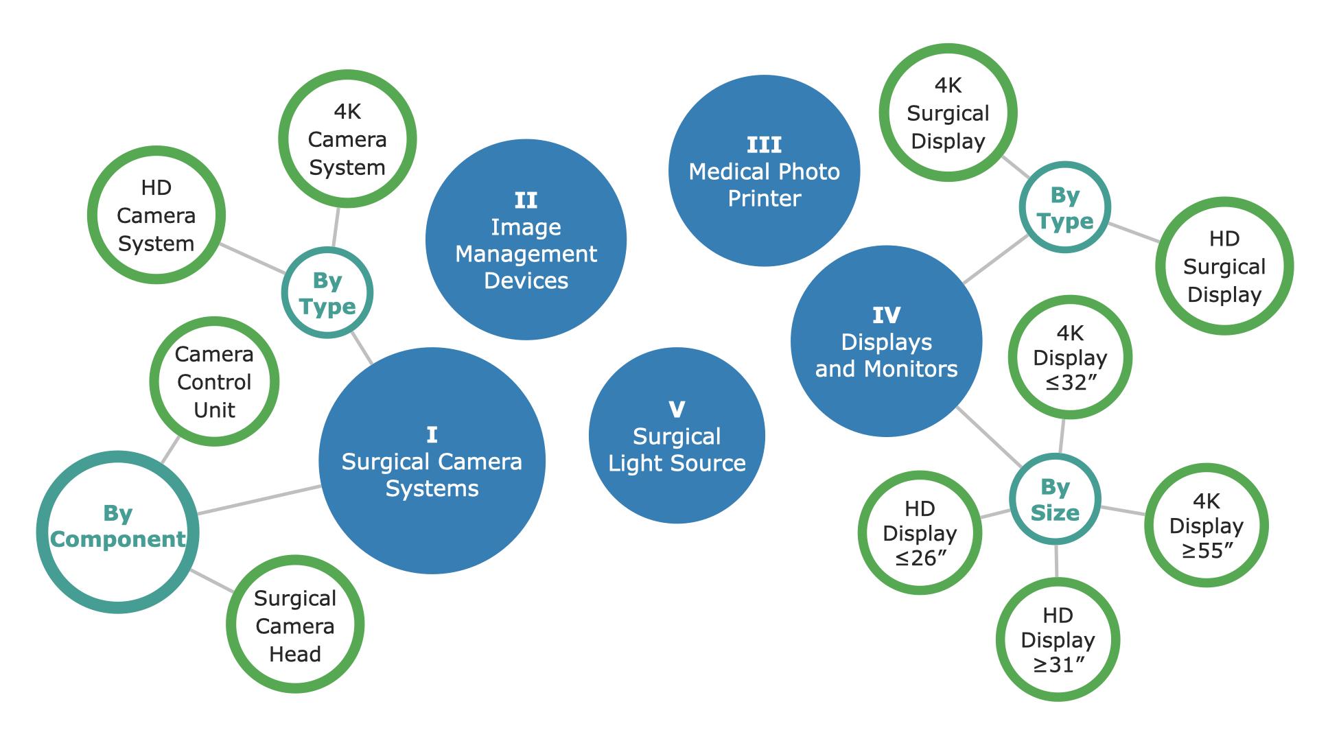 Canadian Video Endoscopy Market Segments
