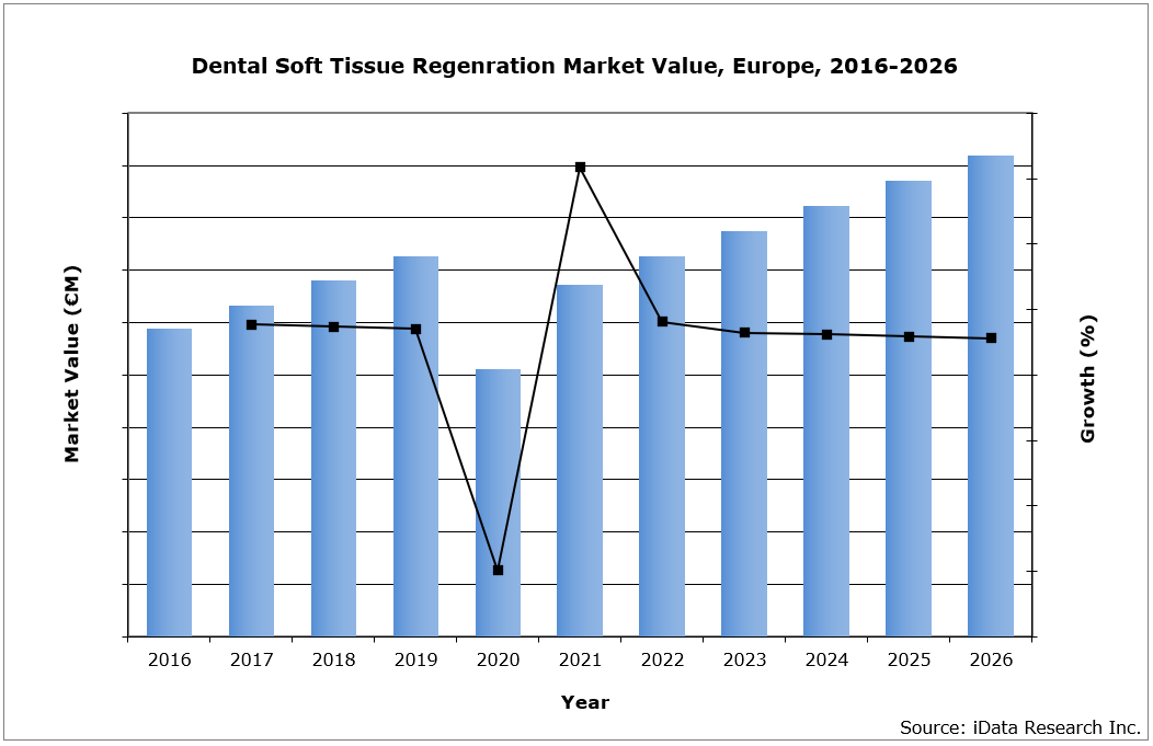 Dental Soft Tissue Regenration Market Value, Europe, 2016-2026