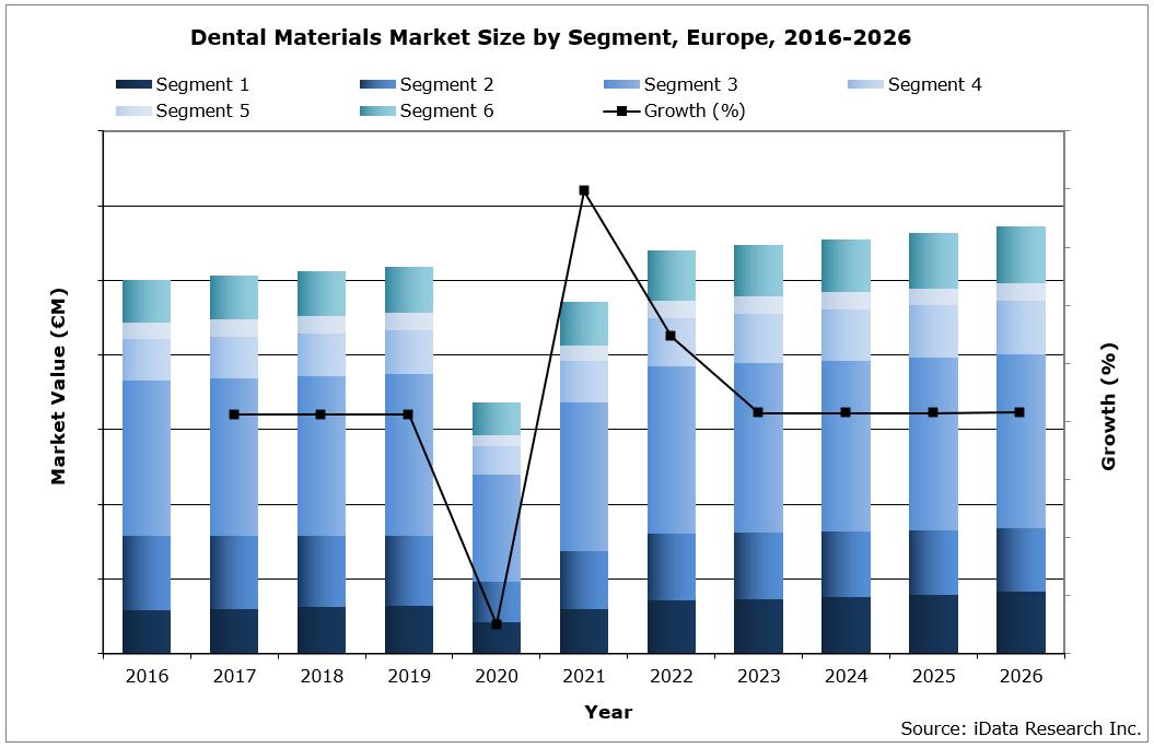 EU Dental Materials Market Size by Segment, 2016 - 2026
