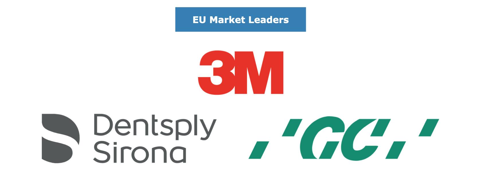 European Dental Materials Market Leaders