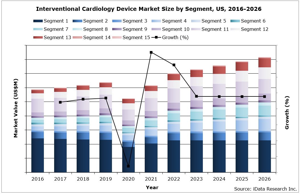 US Interventional Cardiology Market Size By Segment, 2016-2026