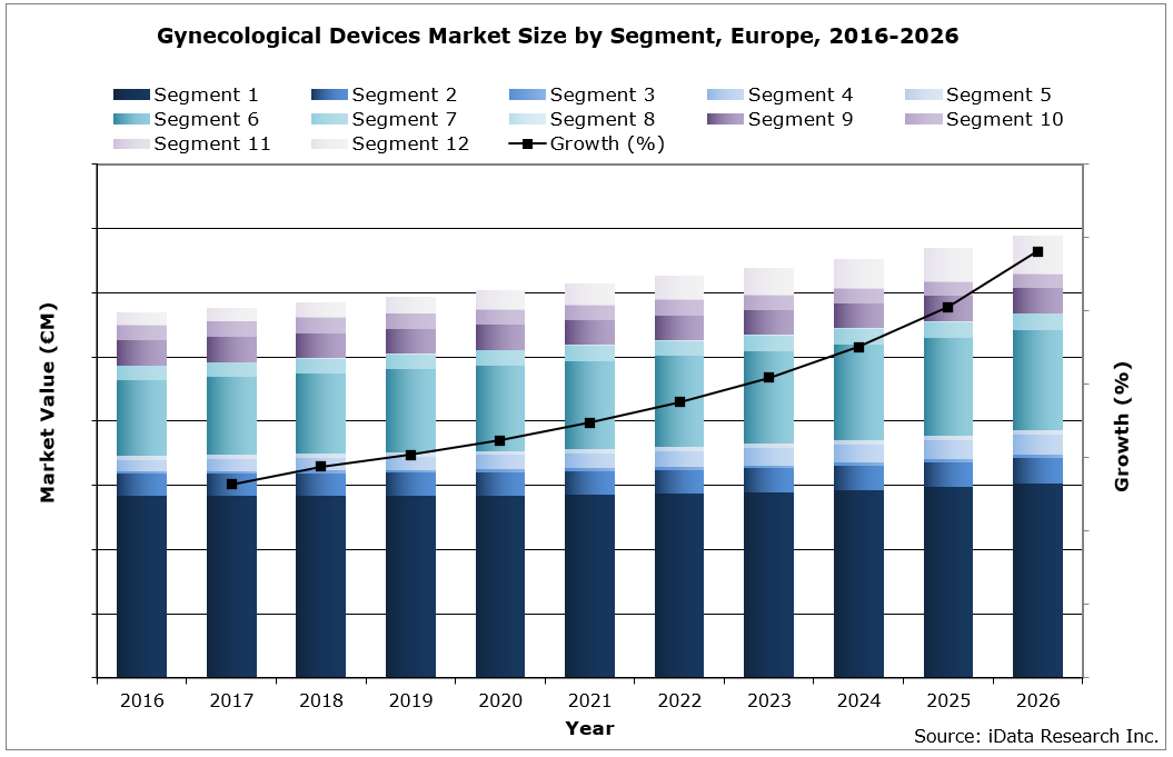 EU Gynecology Devices Market Size by Segment, 2016-2026
