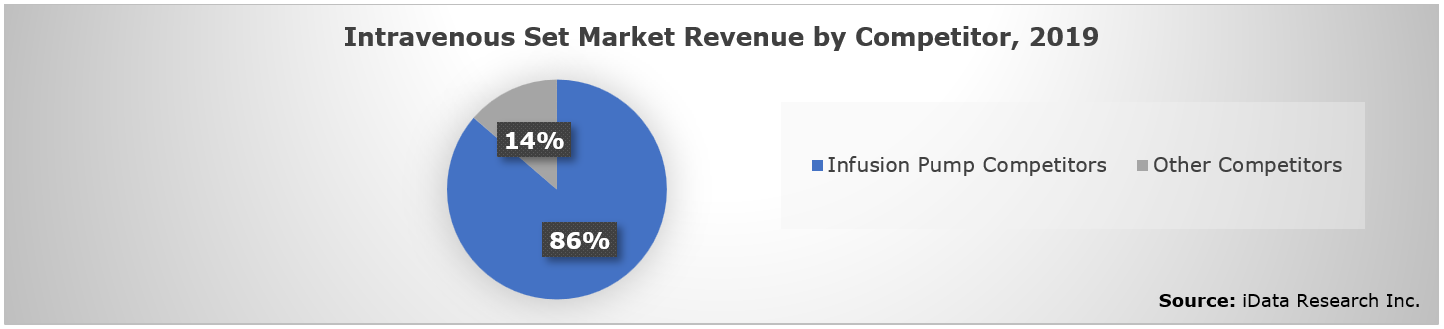 European Infusion Therapy Market Competition
