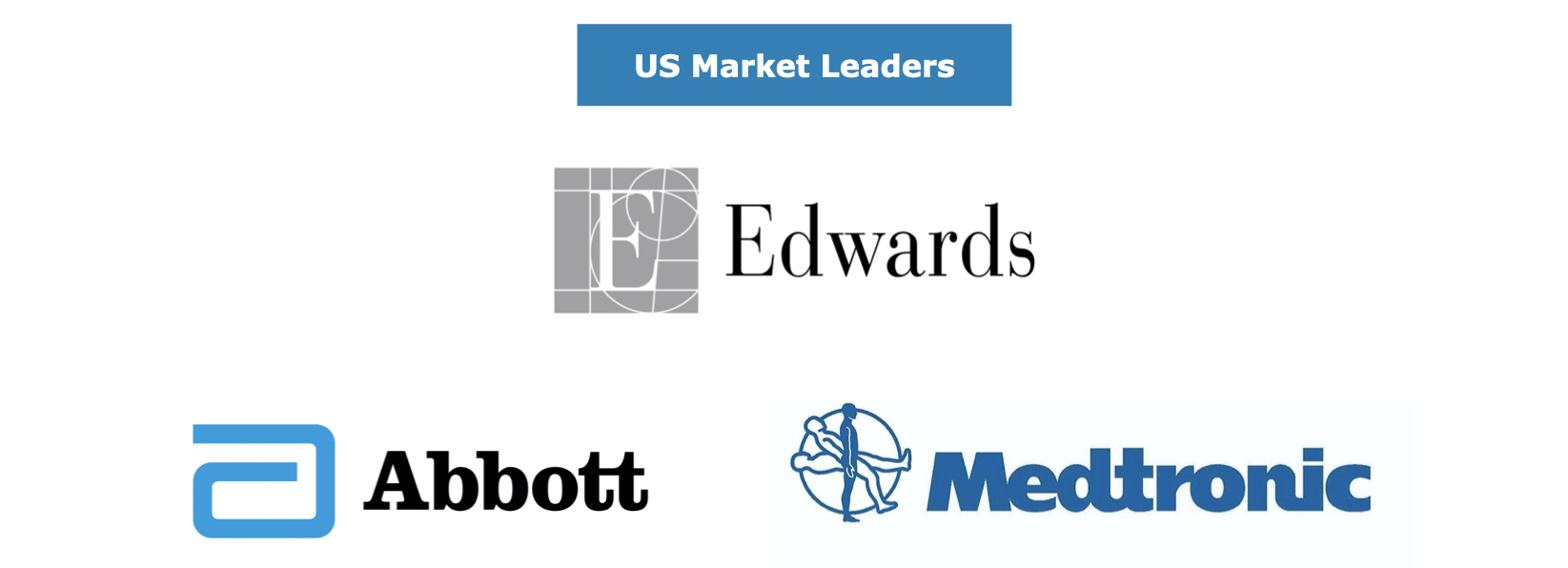 US Cardiac Surgery Market Share Leaders
