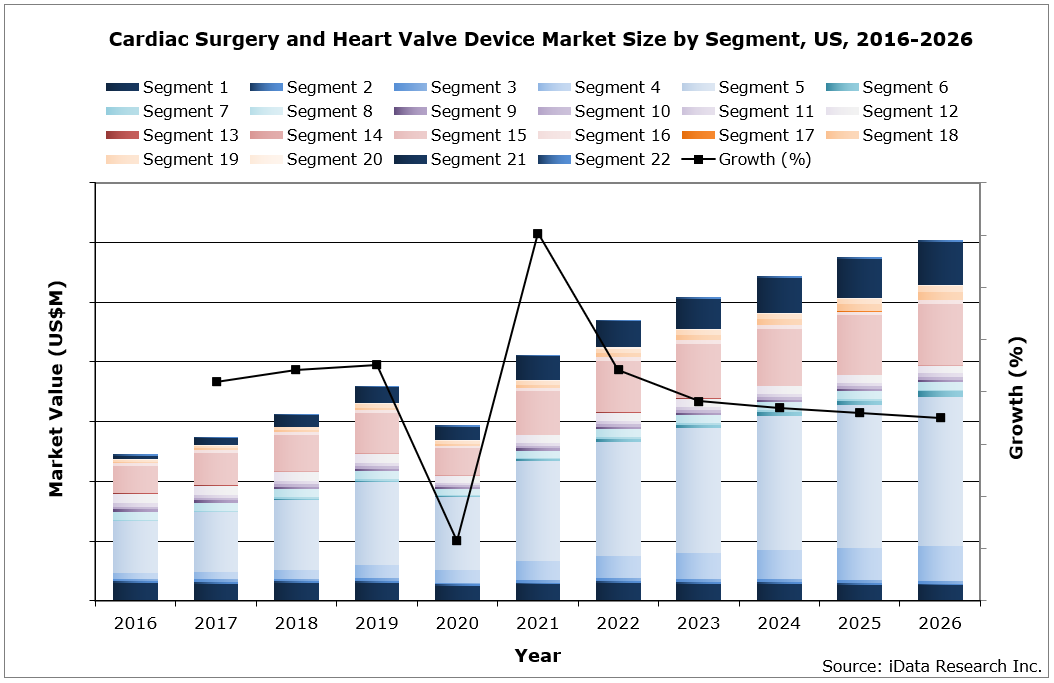 US Cardiac Surgery Market Size by Segment, 2016-2026
