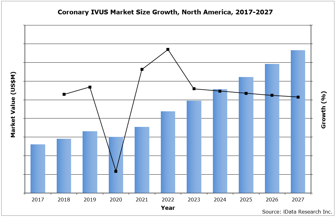 Coronary IVUS Market Size Growth, North America, 2017-2027
